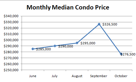 SeattleCondoOctoberMedianPrice October Condo Report: Prices down 15.3%, Sales Down 29%