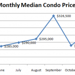 November Median Condo Price 150x150 October Condo Report: Prices down 15.3%, Sales Down 29%