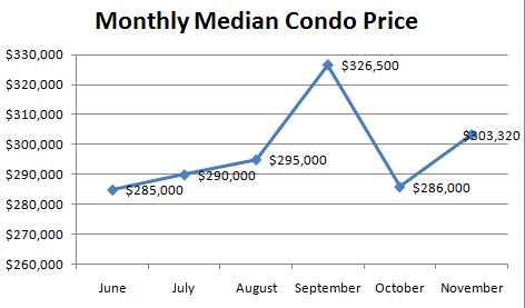 November Median Condo Price November Condo Report: Sales Flat, Prices Up!?