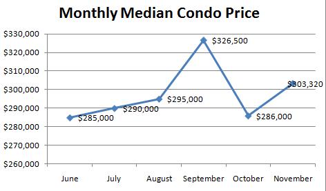 November - Median Condo Price
