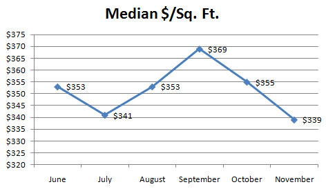 November Median Dollars Per Square Foot November Condo Report: Sales Flat, Prices Up!?