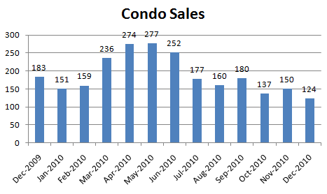 December Condo Sales December Condo Report: Everything Down
