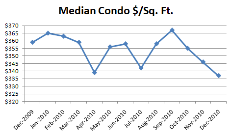 December Median Condo Dollars Per Square Foot v2 December Condo Report: Everything Down