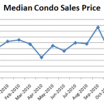 December Median Condo Sales Price 150x150 Seattle Condo Market Report: Where Are The Sellers? (April 2011)