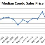 December Median Condo Sales Price 15