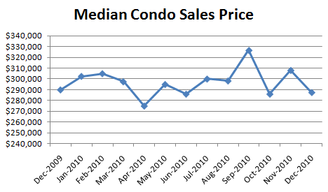 December Median Condo Sales Price December Condo Report: Everything Down