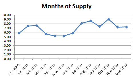 December Months of Supply December Condo R