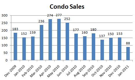 January 2011 Condo Sales January Condo Report: Whered the Buyers Go!?