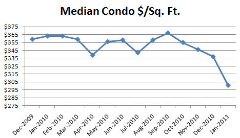 January 2011 Median Condo Dollars Per Square Foot January Condo Report: Whered the Buyers Go!?