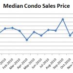 January 2011 Median Condo Sales Price 150x150 Seattle Condo Market Report: Where Are The Sellers? (April 2011)