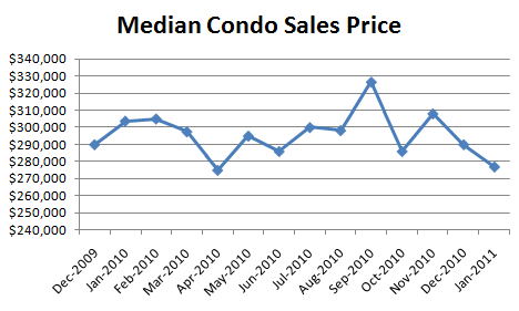 January 2011 Median Condo Sales Price January Condo Report: Whered the Buyers Go!?