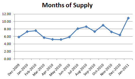 January 2011 Months of Supply January Condo Report: Whered the Buyers Go!?