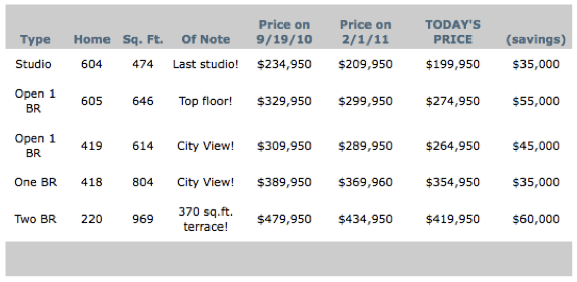 Across The Board Price Reductions @ Trace North