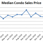 March 2011 Median Condo Sales Price 150x150 Seattle Condo Market Report: Where Are The Sellers? (April 2011)