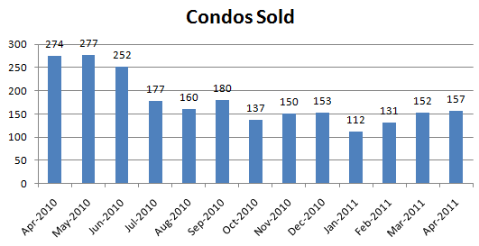 April 2011 Condos Sold Seattle Condo Market Report: Where Are The Sellers? (April 2011)