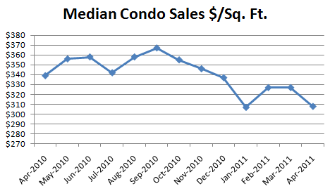 April 2011 Median Condo Sales Dollars Per Square Foot Seattle Condo Market Report: Where Are The Sellers? (April 2011)