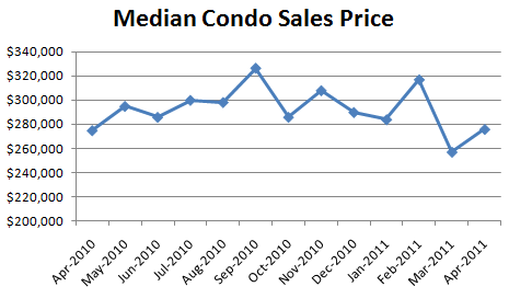 April 2011 Median Condo Sales Price Seattle Condo Market Report: Where Are The Sellers? (April 2011)