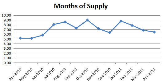 April 2011 Months of Supply Seattle Condo Market Report: Where Are The Sellers? (April 2011)