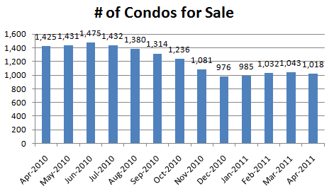 April 2011 Num of Condos for Sale Seattle Con
