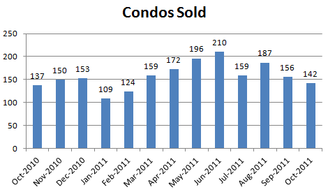 October 2011 Condos Sold October Condo Market Report: Sales Down, Listings Down