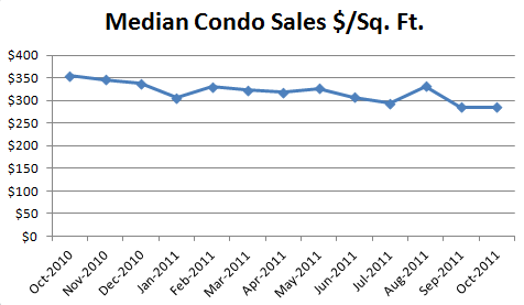 October 2011 Median Condo Sales Dollars Per Square Foot October Condo Market Report: Sales Down, Listings Down