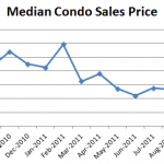 October 2011 Median Condo Sales Price 150x150 Seattle Condo Market Report: Where Are The Sellers? (April 2011)