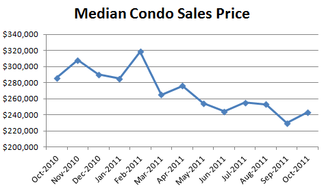 October 2011 Median Condo Sales Price October Condo Market Report: Sales Down, Listings Down
