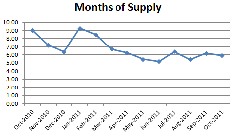 October 2011 Months of Supply October Condo Market Report: Sales Down, L