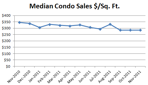 November Condo Market Report: Prices Down, Sales Up
