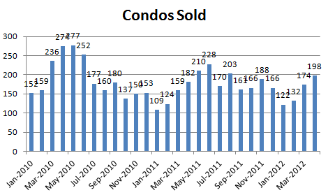 April 2012 Condos Sold1 April Condo Market Report: Prices Recovering! Nothing for Sale