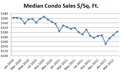 April 2012 Median Condo Sales Dollars Per Square Foot1 April Condo Market Report: Prices Recovering! Nothing for Sale