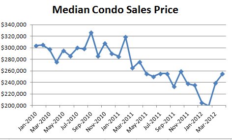 April 2012 Median Condo Sales Price1 April Condo Market Report: Prices Recovering! Nothing for Sale