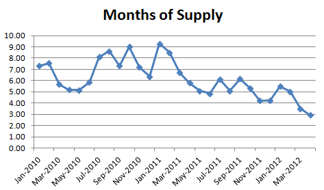 April 2012 Months of Supply1 April Condo Market Report: Prices Recovering! Nothing for Sale