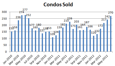 June 2012 Condos Sold June Condo Market: Nothing For Sale, Lots Buying