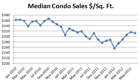 June 2012 Median Condo Price per Square Foot June Condo Market: Nothing For Sale, Lots Buying
