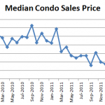 June 2012 Median Condo Sales Price 150x150 April Condo Market Report: Prices Recovering! Nothing for Sale