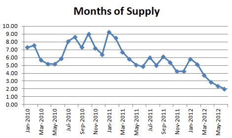 June 2012 Months of Supply June Condo Market: Nothing For Sale, Lots Buying