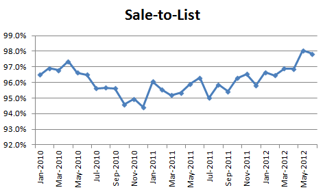 June 2012 Sale to List June Condo Market: Nothing For Sale, Lots Buying