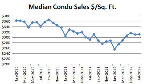 July 2012 Seattle Condo Report Median Condo Sales Per SqFt July Condo Market Report: Down, Down, Down