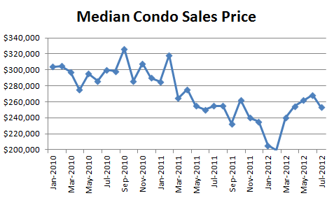 July 2012 Seattle Condo Report Median Condo Sales Price1 July Condo Market Report: Down, Down, Down