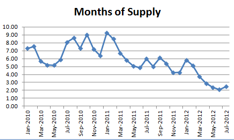 July 2012 Seattle Condo Report Months of Supply July Condo Market Report: Down, Down, Down