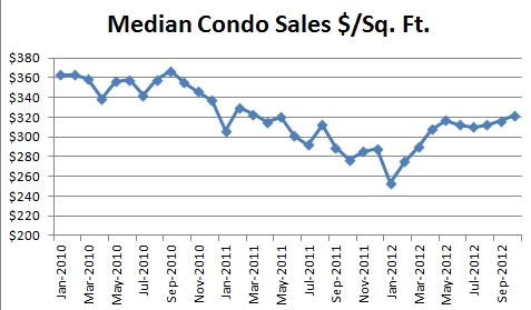 October 2012 Seattle Condo Median Sales Price per SqFt1 October 2012 Condo Market Report   Nothing for Sale