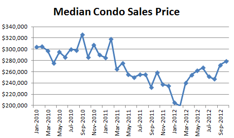 October 2012 Seattle Condo Report Median Sales Price October 2012 Condo Market Report   Nothing for Sale