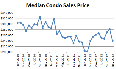 November 2012 Seattle Condo Market Report median condo sales price1 November 2012 Condo Market Report   Down Across the Board
