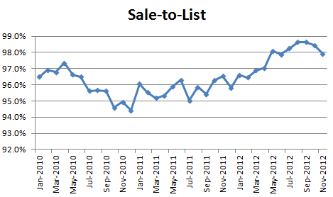 November 2012 Seattle Condo Market Report - sale-to-list