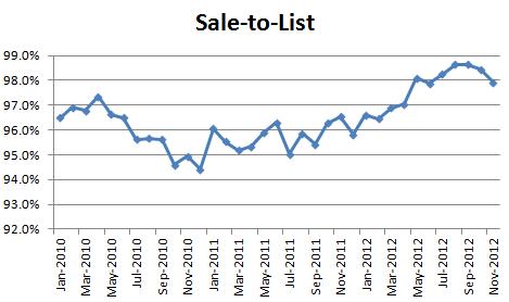 November 2012 Condo Market Report – Down Across the Board