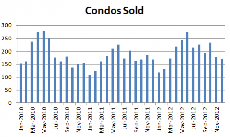 December 2012 Seattle Condo Market Report - condos sold