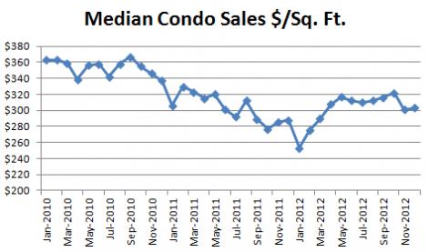 December 2012 Seattle Condo Market Report - median condo sales dollars per square foot
