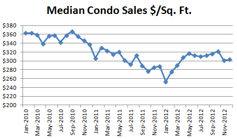 December 2012 Seattle Condo Market Report - median condo sales dollars per square foot