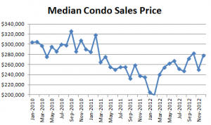 December 2012 Seattle Condo Market Report median condo sales price 300x178 December 2012 Seattle Condo Market Report   median condo sales price